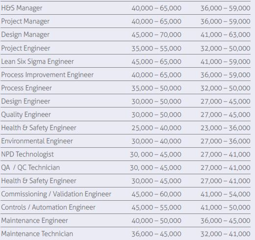 salaries for professionals in engineering  u0026 operations in